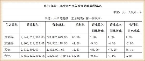 太平鳥2019年三季報靠賣衣服實現50個億銷售額