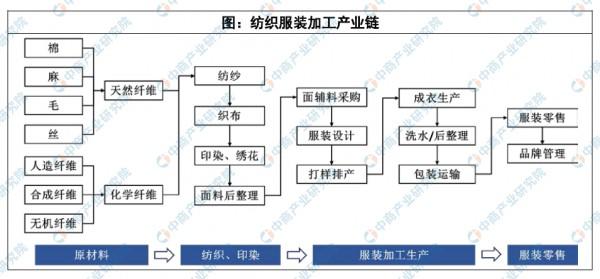 2020年中国服装行业产业规模及未来发展趋势预测
