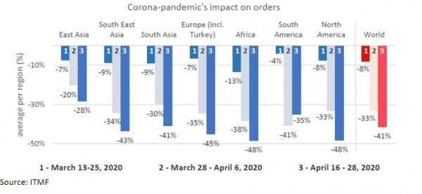 第三次全球新冠疫情对国际纺织的影响调查报告发布