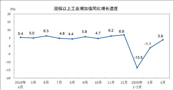 4月份规模以上工业增加值增长3.9%业增