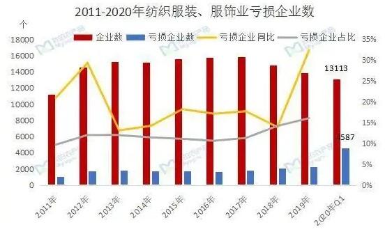 纺织服装企业亏损增长55.6%,行情面临巨大考验!