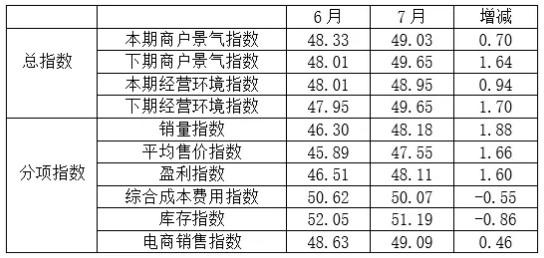 经营逐步回暖,7月全国纺织服装专业市场景气指数均回升