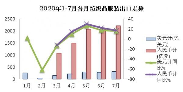 7月紡織品出口增速放緩 服裝降幅收窄