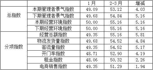 2~3月纺织服装专业市场景气指数显著回升