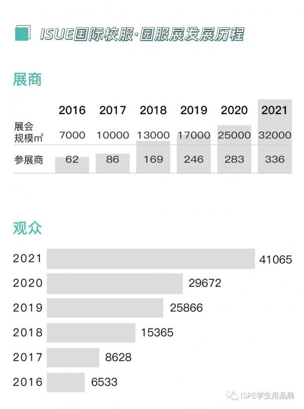 新布局、新赛道丨ISPE 2022学生用品展招展全面启动!
